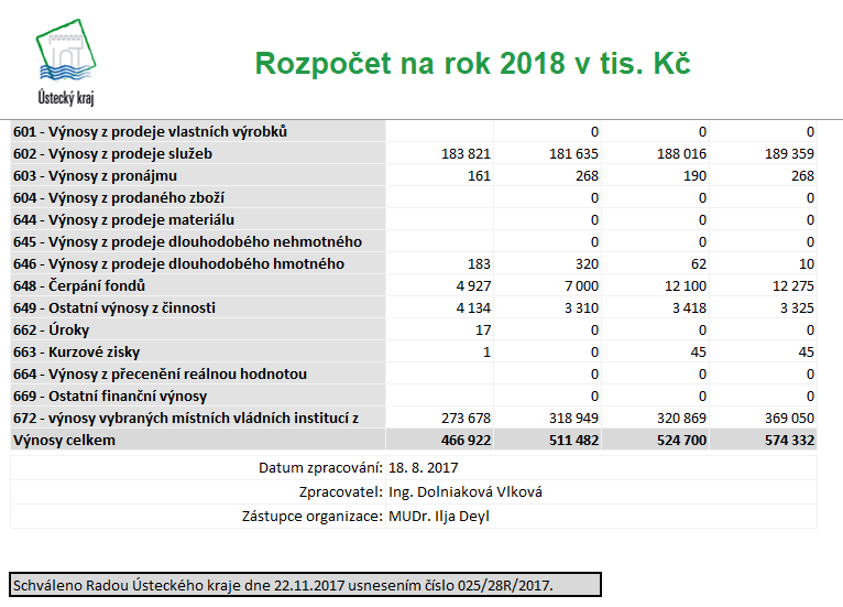 Schvaleny rozpocet na rok 2018