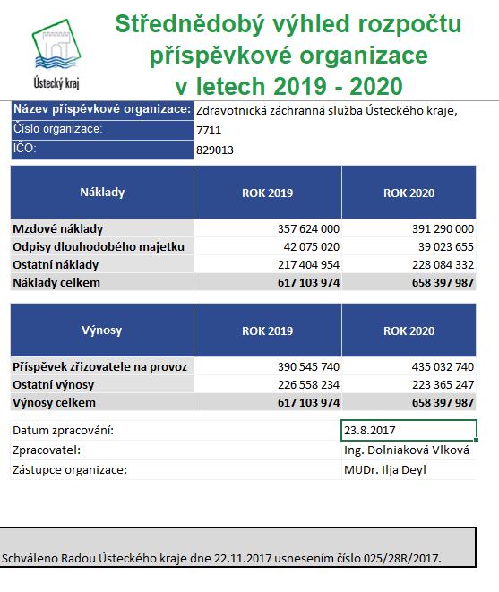 Strednedoby vyhled 2019-2020