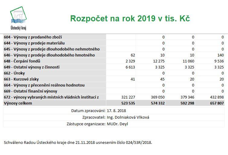 Schválený rozpočet na rok 2019