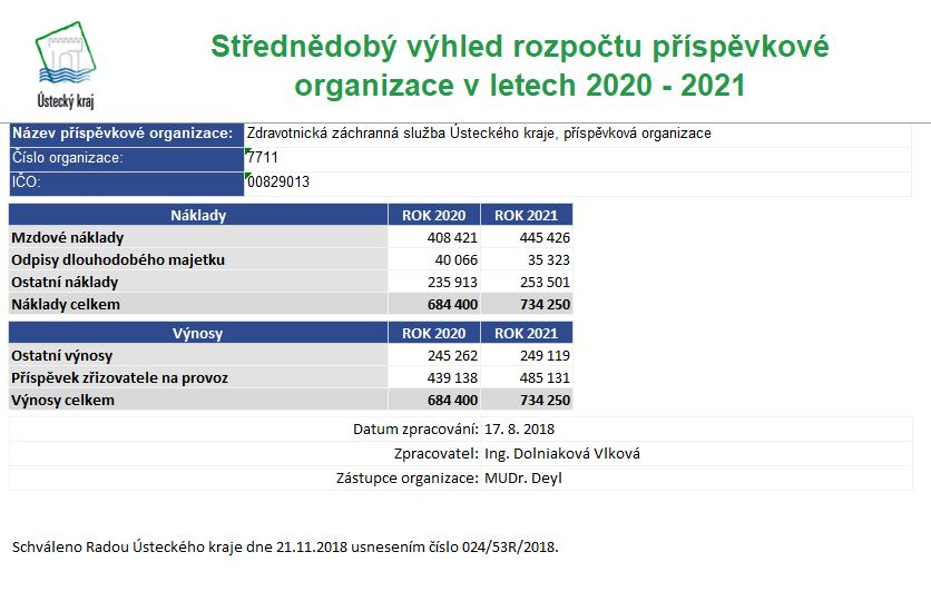 Střednědobý výhled rozpočtu příspěvkové organizace 2020-2021