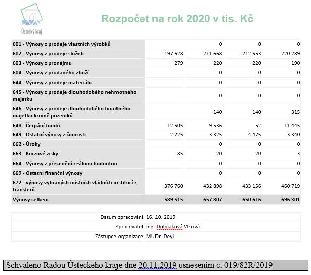 Rozpočet na r. 2020