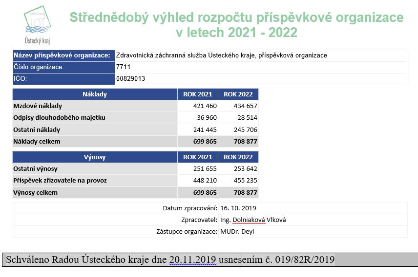 Střednědobý výhled rozpočtu 2021 - 2022