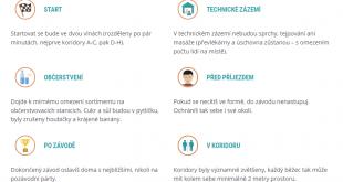 RunCzech UL Zdravotní nařízení