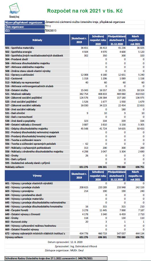 Rozpočet na rok 2021